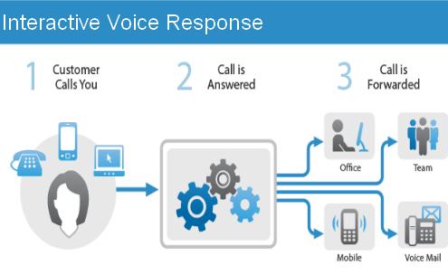 ivr_interactive-voice-response-thegioitongdai-com-vn