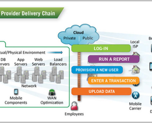 saas-delivery-diagram