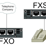 fxs-and-fxo-corrected