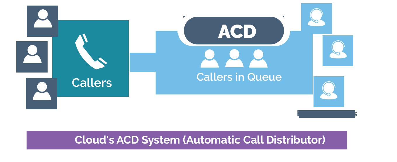 ACD Contact center