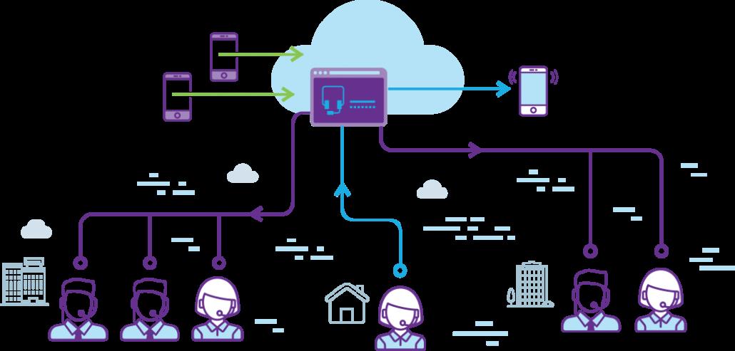 cloud-call-center mitek